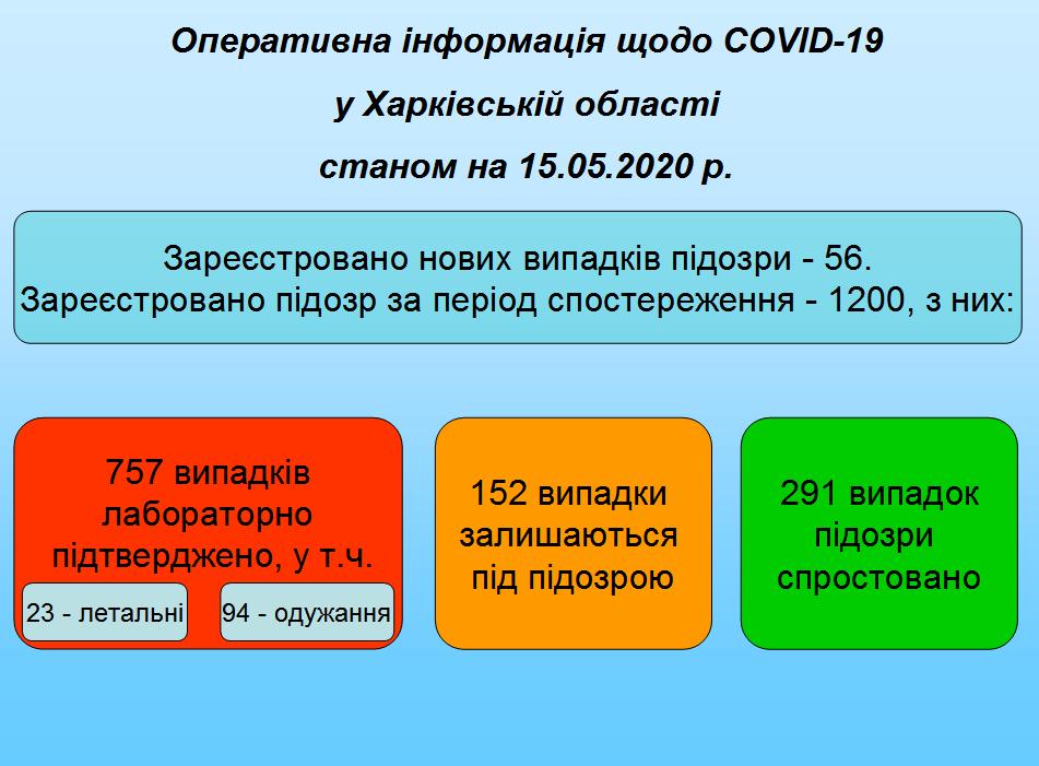 15.05.2020