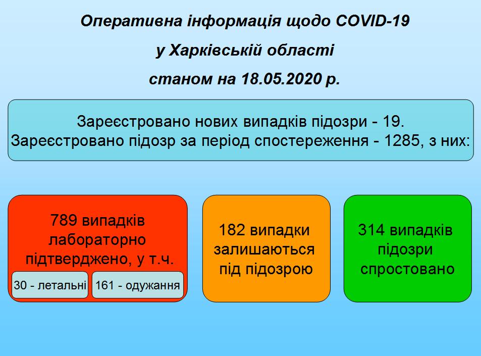 18.05.2020