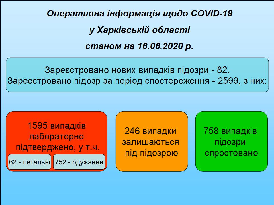 Дані 160620