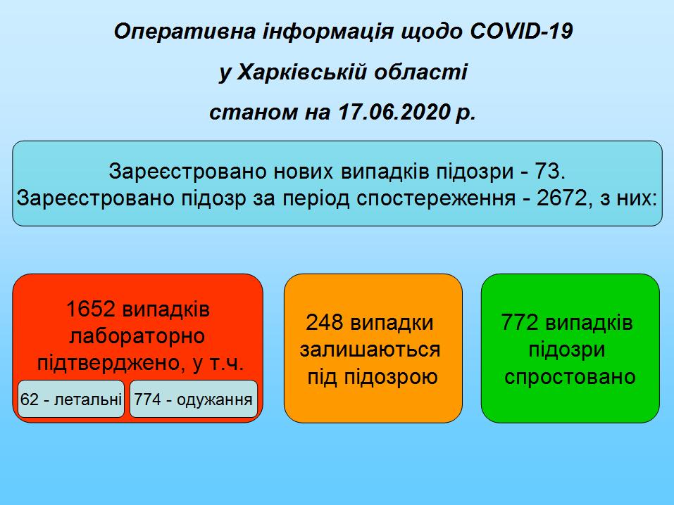 Дані 170620