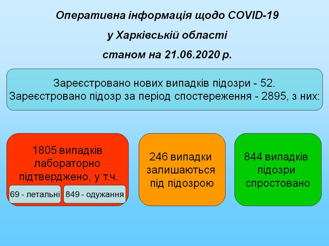 Дані 210620