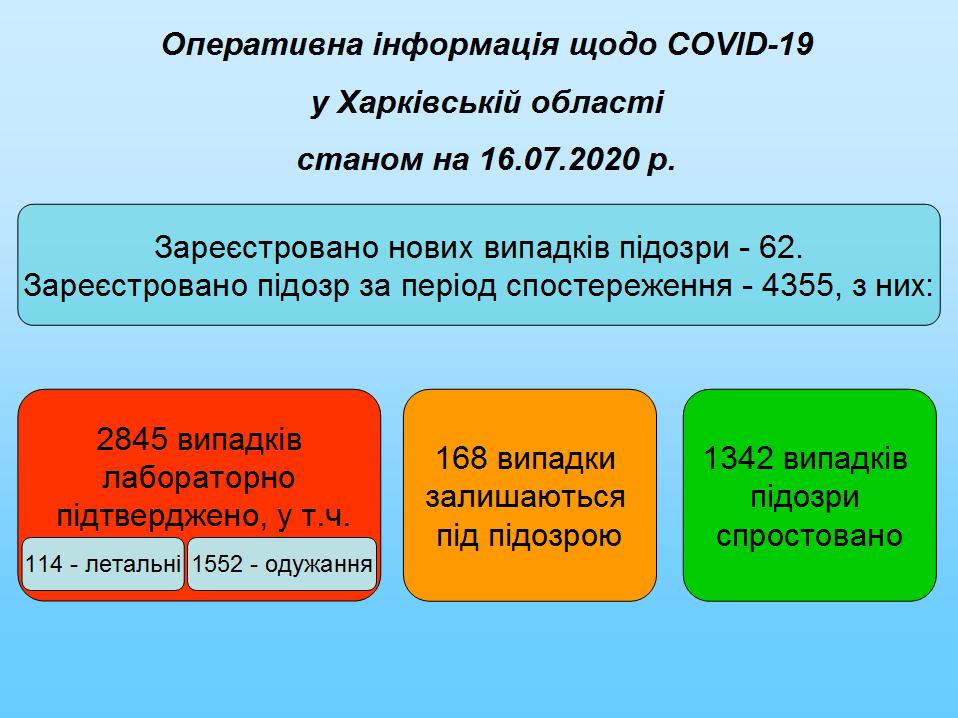 Дані 160720