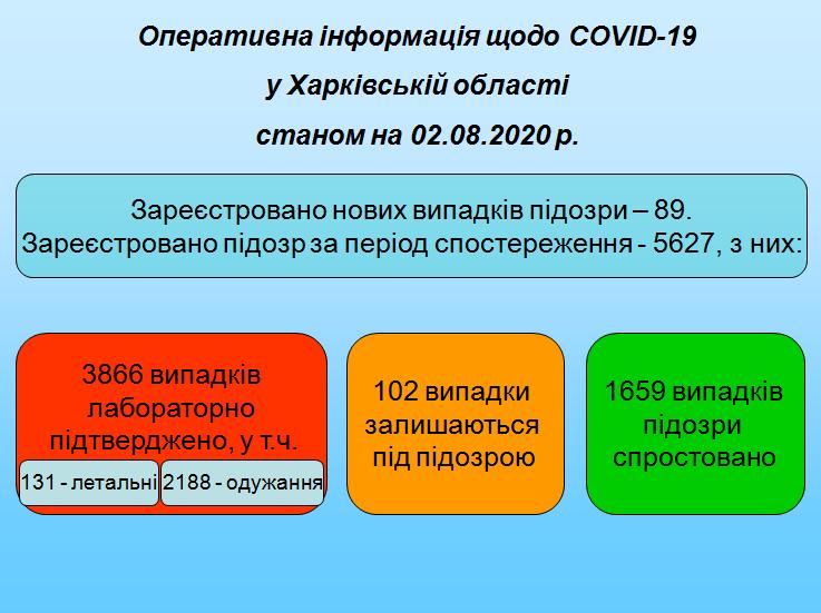 Дані 020820