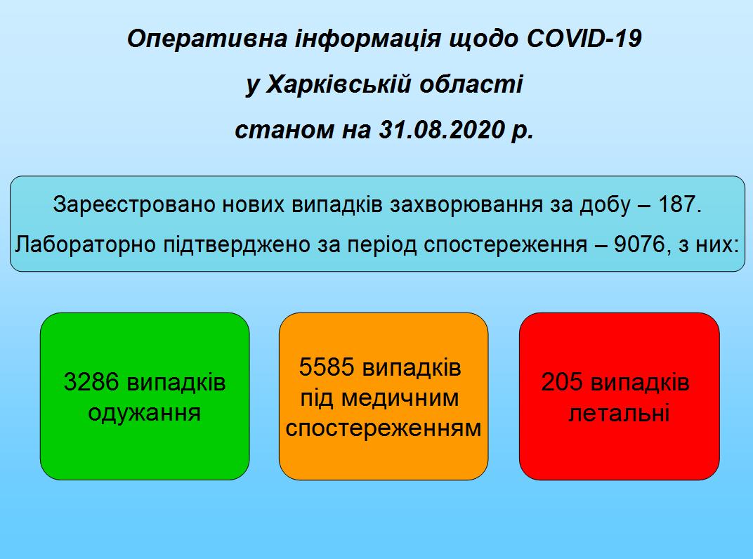 Станом на 31.08.2020