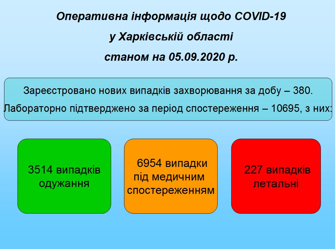 Станом на 05.09.2020