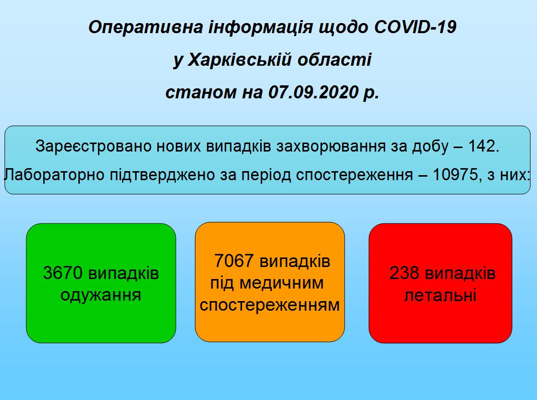 Станом на 07.09.2020