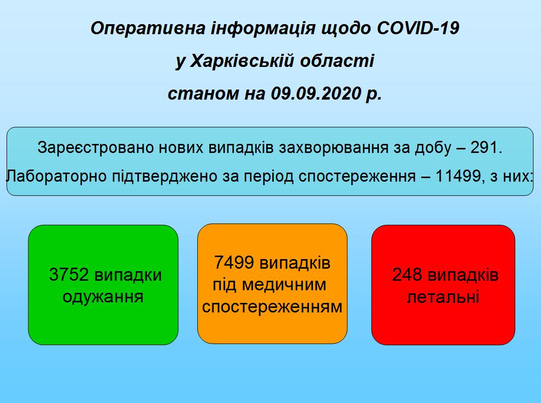 Станом на 09.09.2020