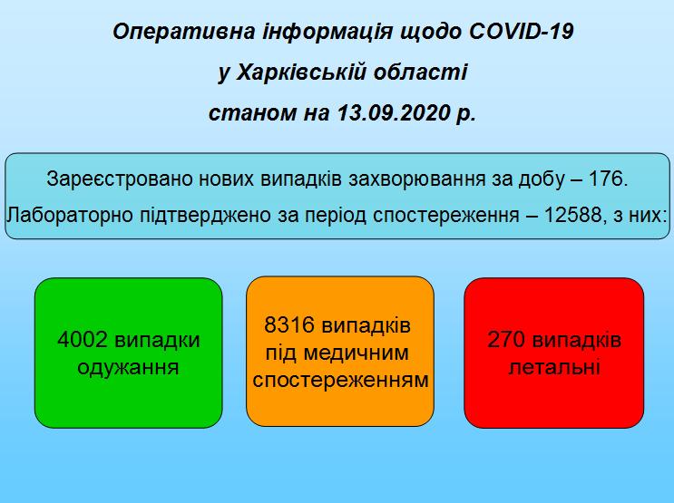 Станом на 13.09.2020
