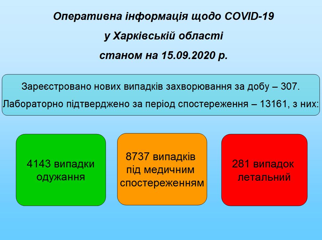 Станом на 15.09.2020