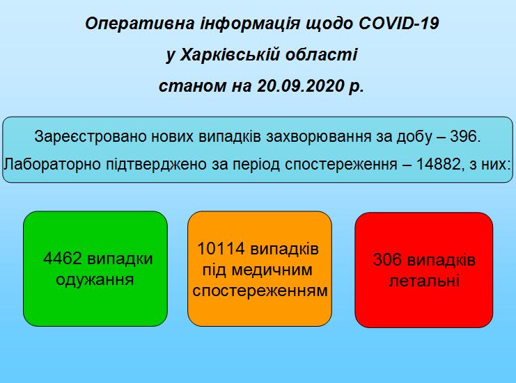 Станом на 20.09.2020