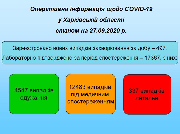 Станом на 27.09.2020