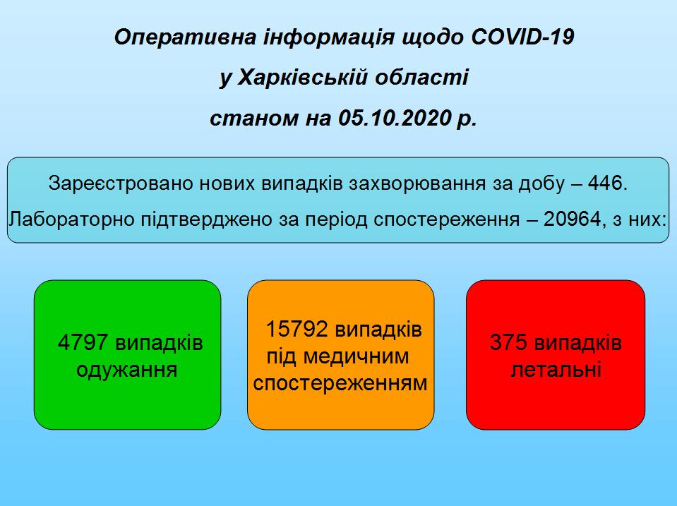 Станом на 05.10.2020