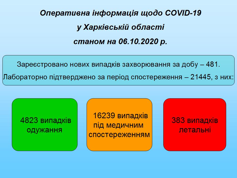 Станом на 06.10.2020