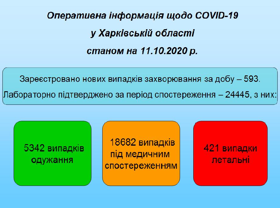 Станом на 11.10.2020