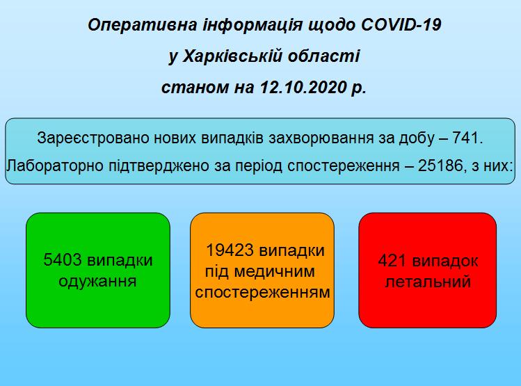 Станом на 12.10.2020