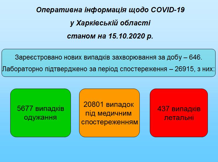 Станом на 15.10.2020