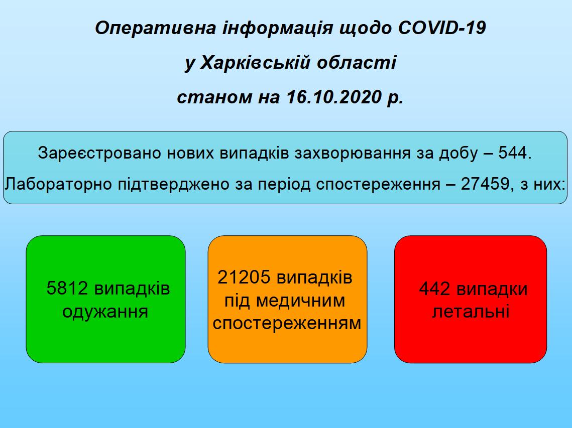 Станом на 16.10.2020