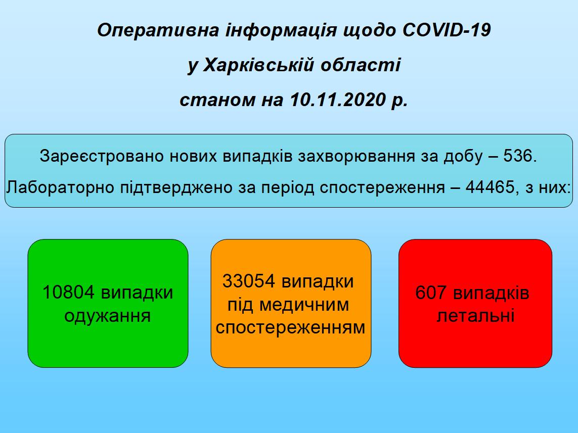Станом на 10.11.2020