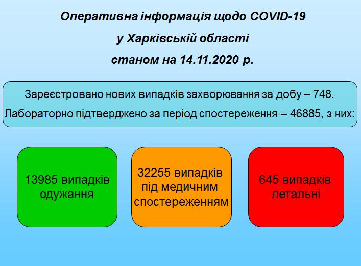Станом на 14.11.2020