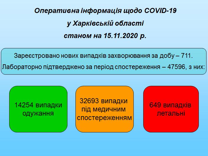 Станом на 15.11.2020