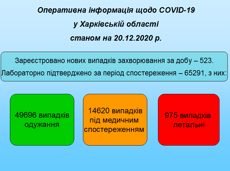Станом на 20.12.2020