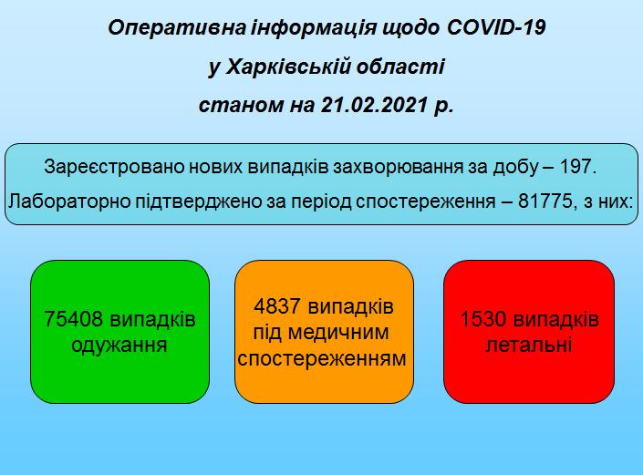 Станом на 21.02.2021