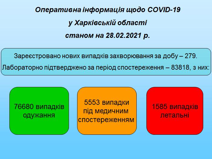 Станом на 28.02.2021