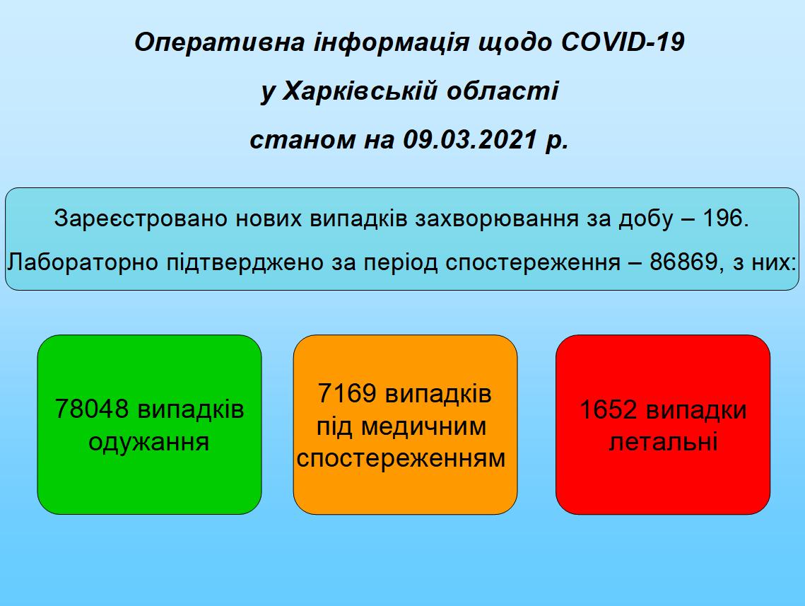 Станом на 09.03.2021