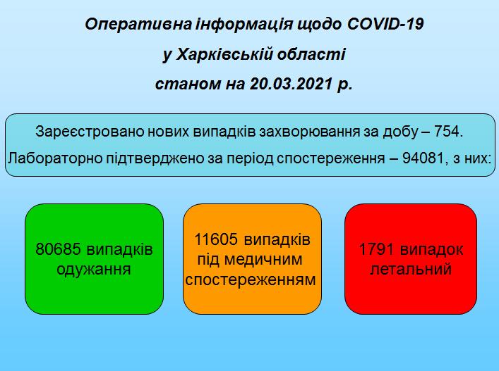 Станом на 20.03.2021