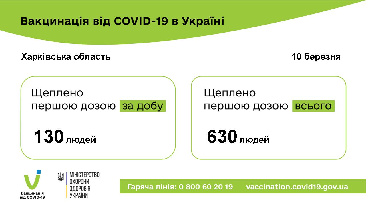 Щоденна кількість вакцинованих 10.03.2021