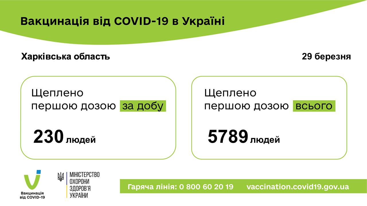 Щоденна кількість вакцинованих