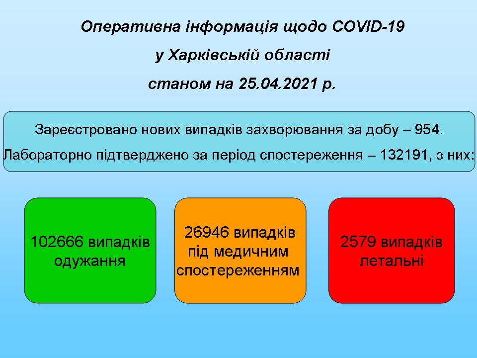 Станом на 25.04.2021
