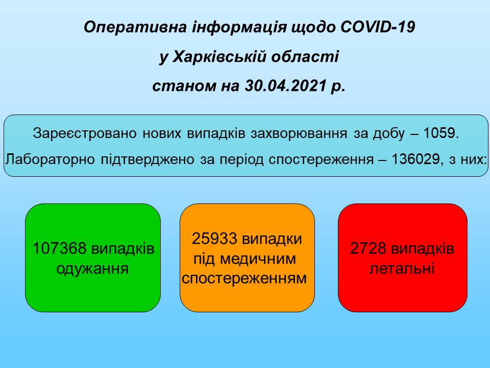 Станом на 30.04.2021