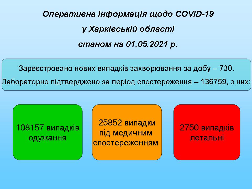 Станом на 01.05.2021