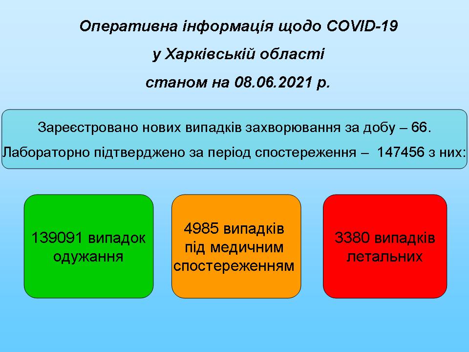 Станом на 08.06.2021