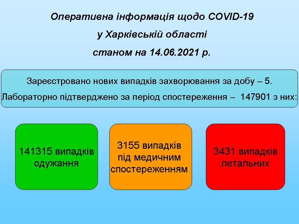 Станом на 14.06.2021