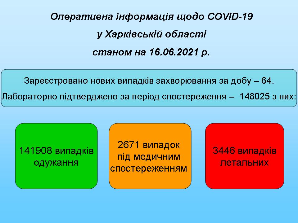 Станом на 16.06.2021