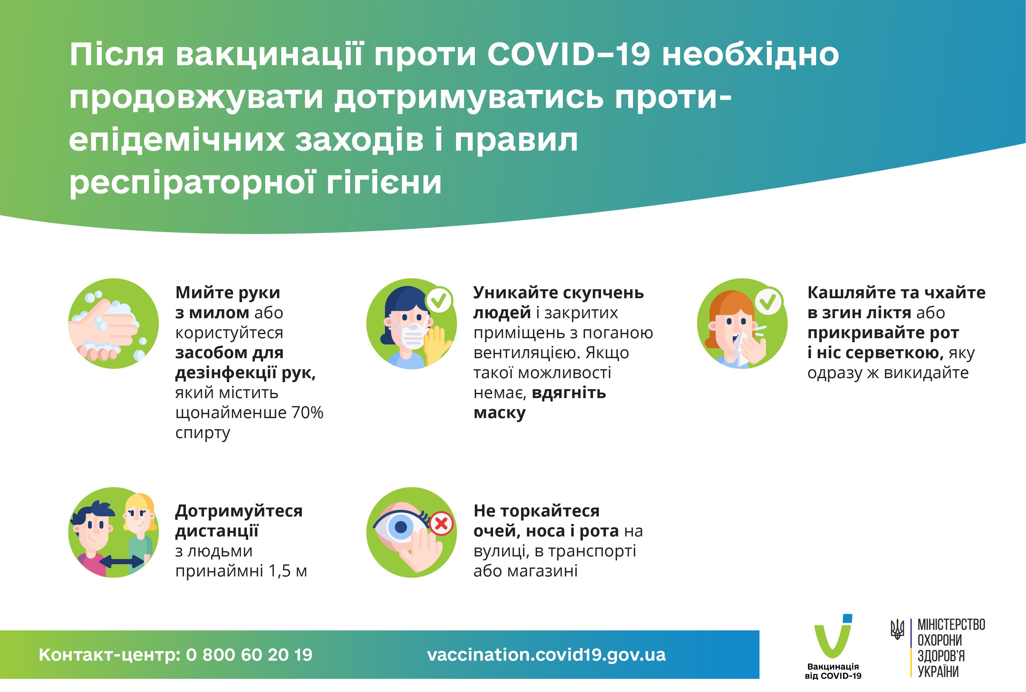 Після вакцинації потрібно продовжувати дотримуватись протиепідемічних заходів
