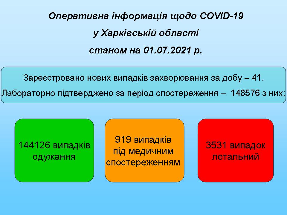 Станом на 01.07.2021