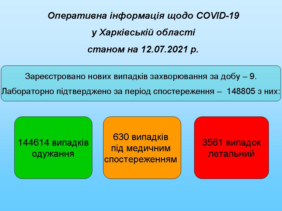 Станом на 12.07.2021