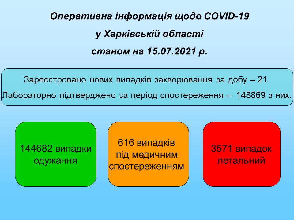 Станом на 15.07.2021