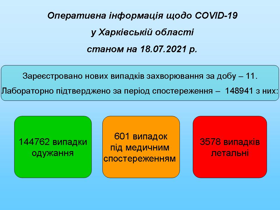 Станом на 18.07.2021