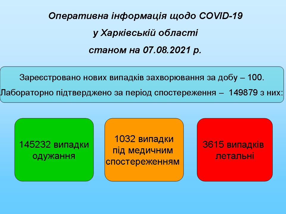 Оновлені карти COVID-19 для реeстрацii