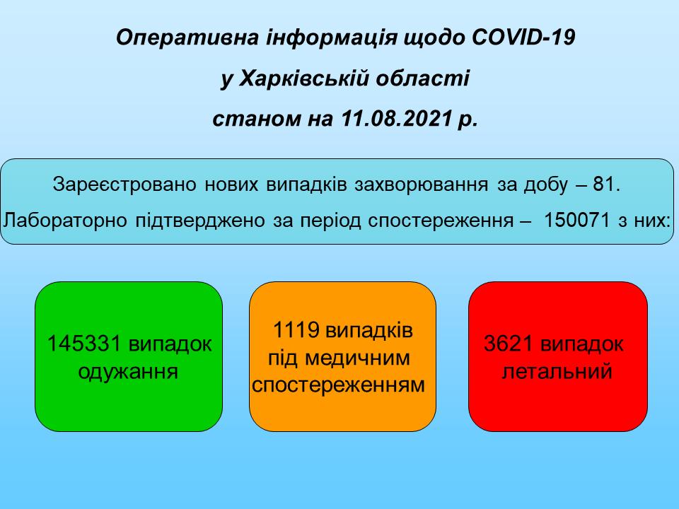 Станом на 11.08.2021