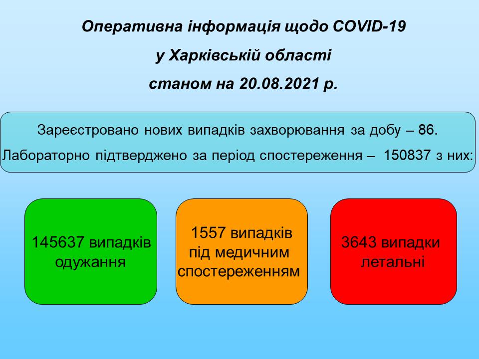 Станом на 20.08.2021