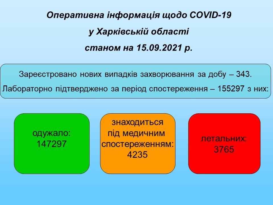 Станом на 15.09.2021