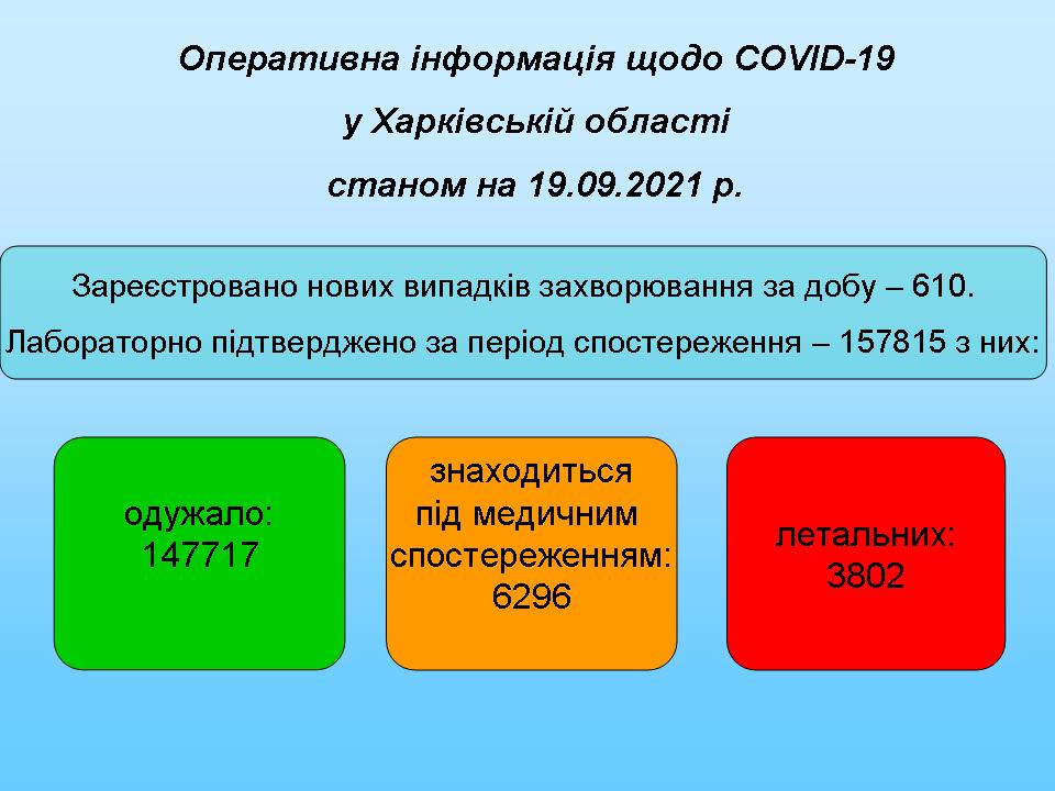 станом на 19.09.2021