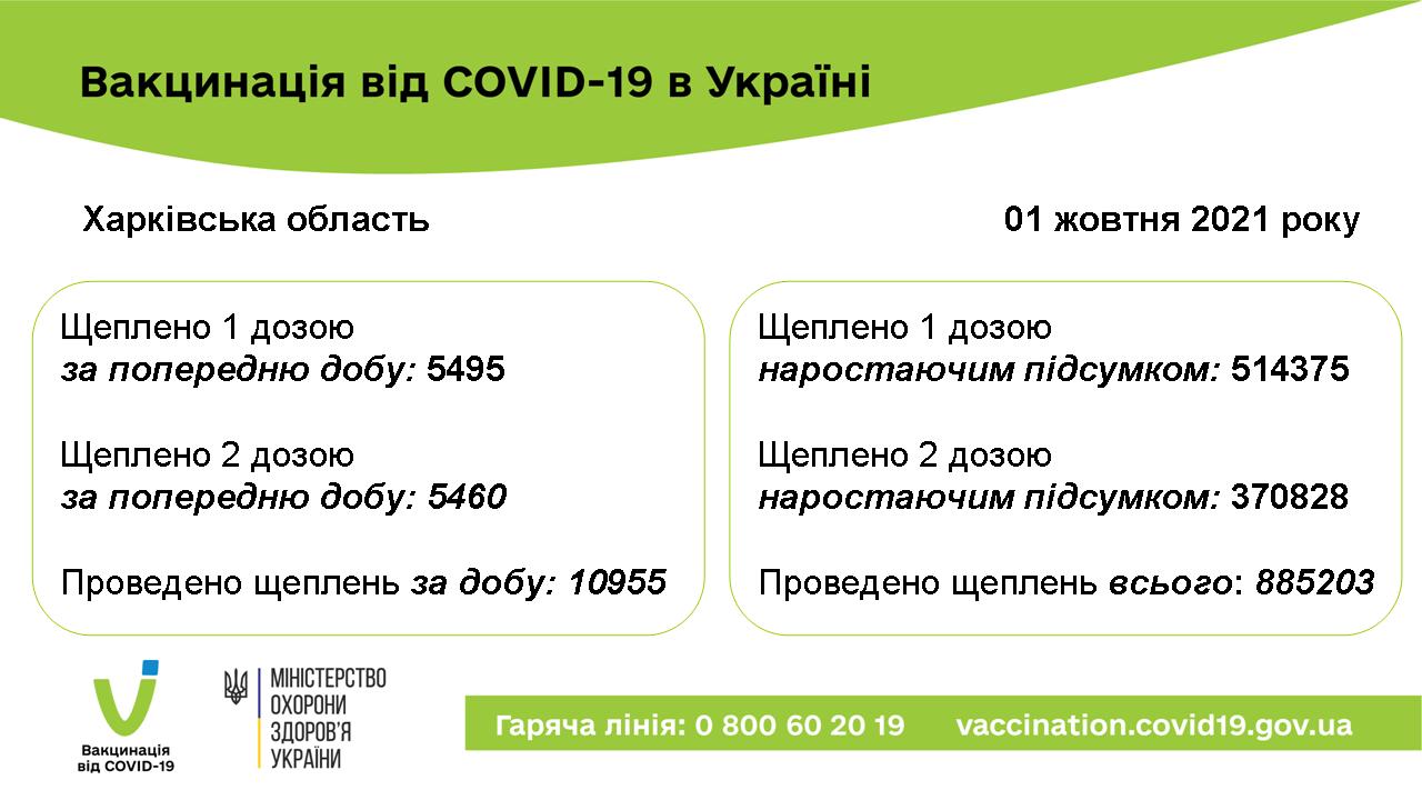 вакц 01.10.2021