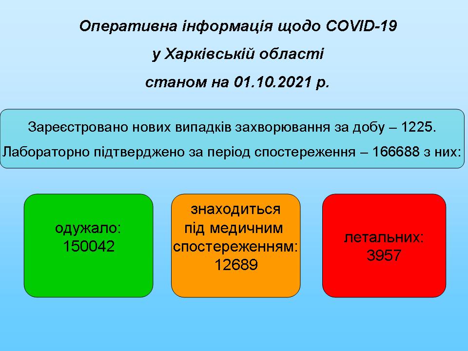 станом на 01.10.2021