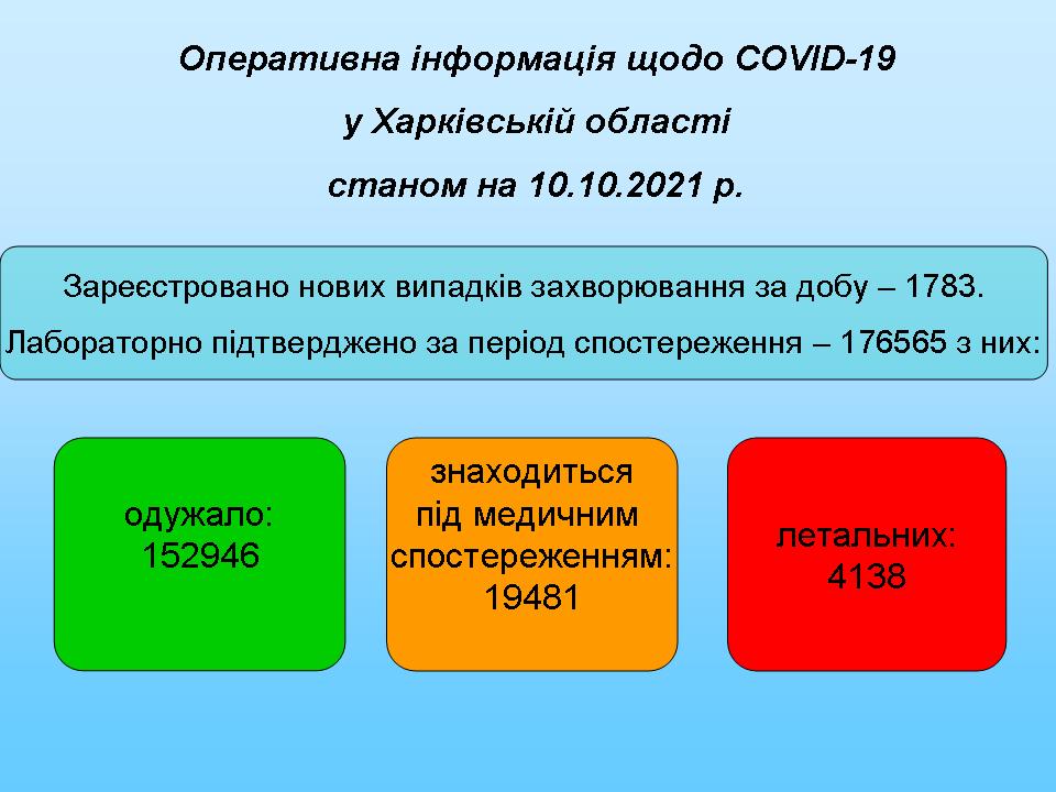 станом на 10.10.2021